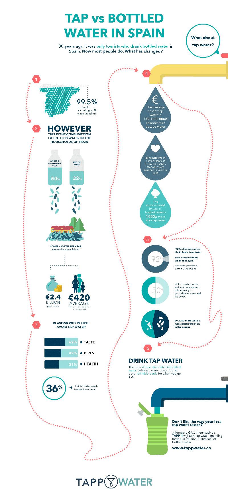 Warum sollten wir Leitungswasser trinken?