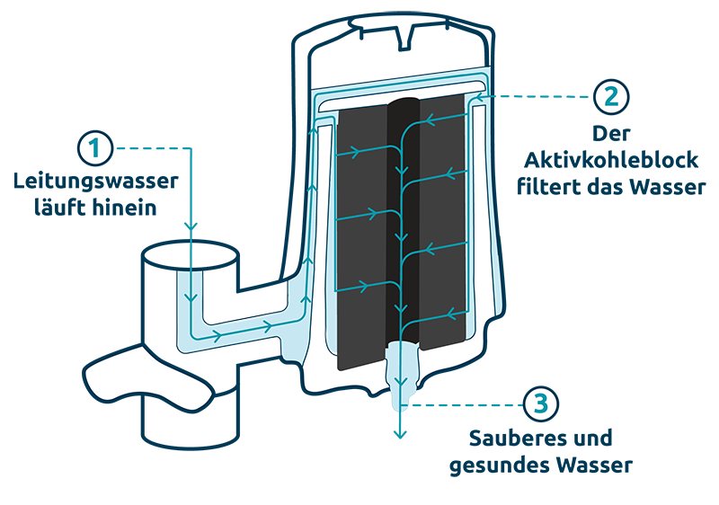 Filter-Steps-DE-web