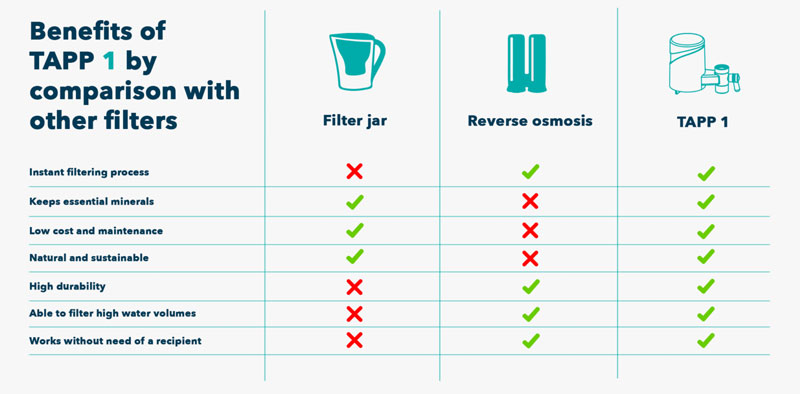 TAPP vs Brita water filters analysis and review