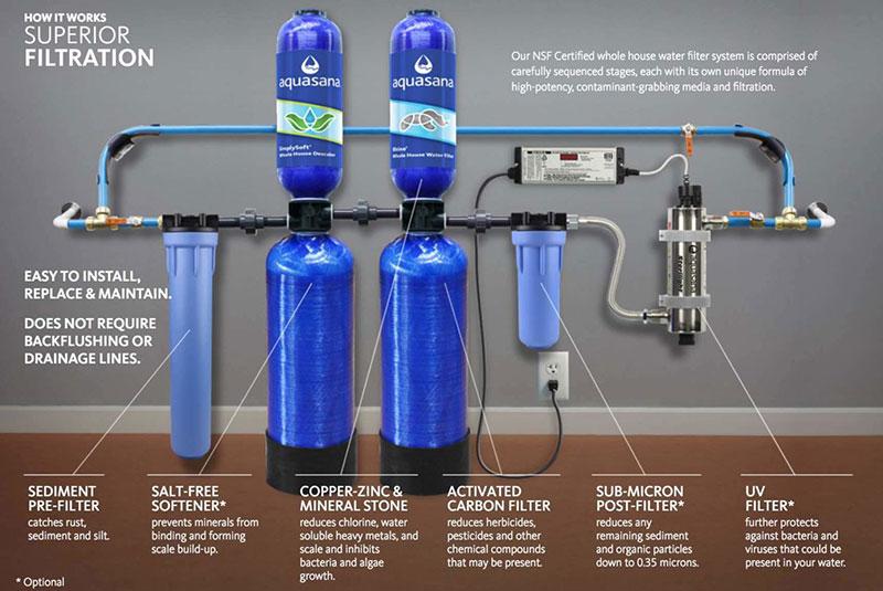 Best Water Filters 2019