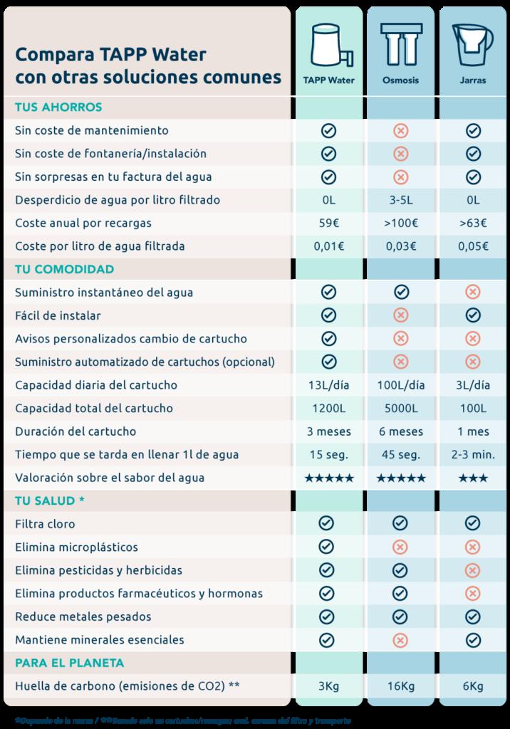 Comparación TAPP 2 con otros filtros