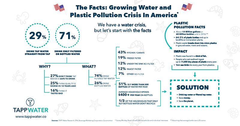 Infographic World Water Day: Why should we drink tap water?