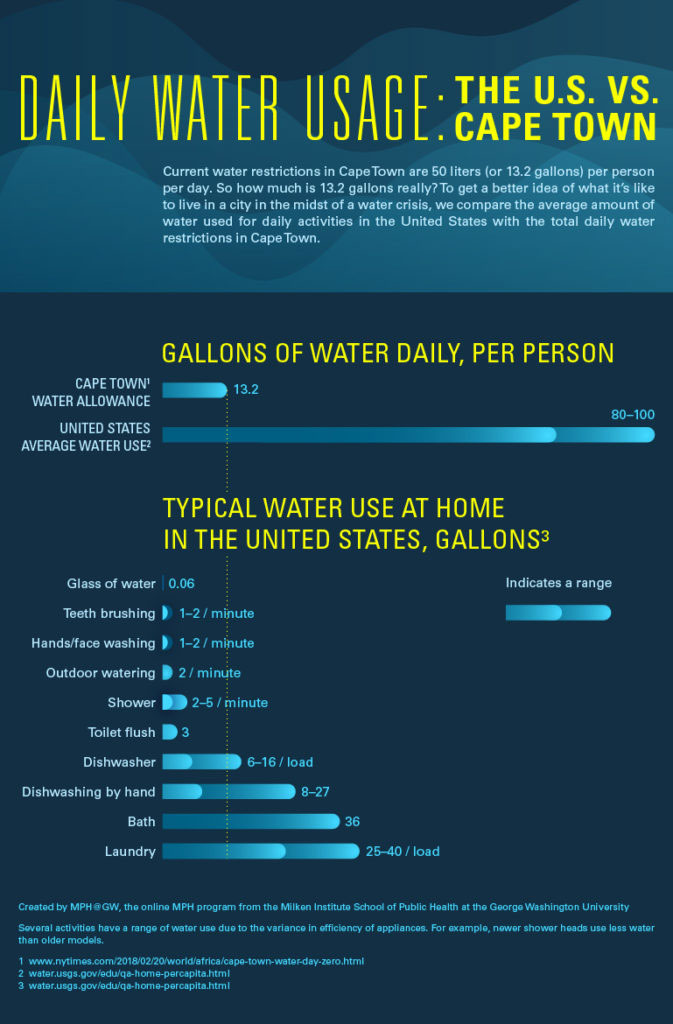 Water Use in the U.S. vs. Cape Town