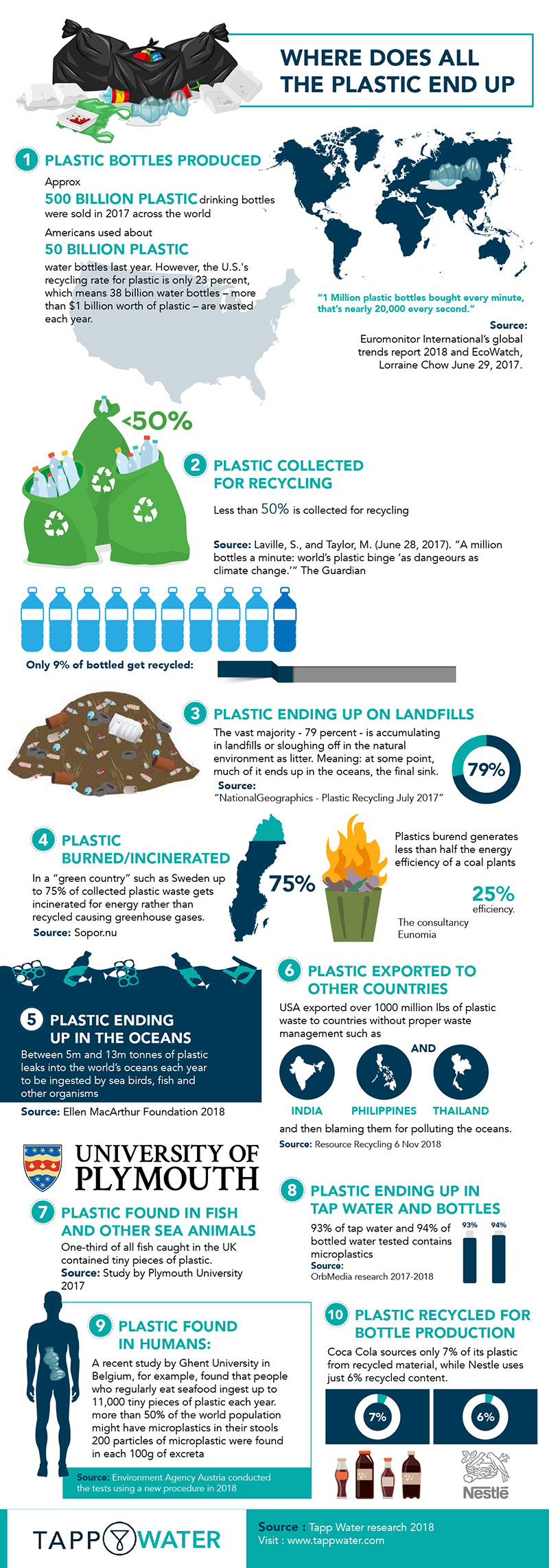 Infographic: Where does all the plastic end up